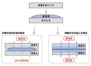 接着の仕組み.jpg